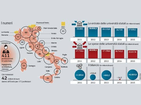 Prof e professionisti: indagini su 411 docenti